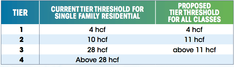 Proposed Tiered Thresholds