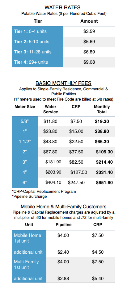 Current Water Rates