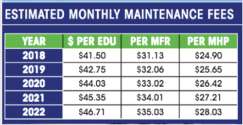 Estimated Monthly Maintenance Fees