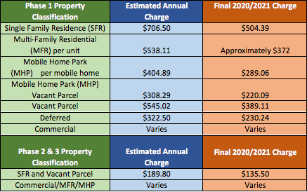 Yearly Assessment Billing Amounts by Property Tax Years Table