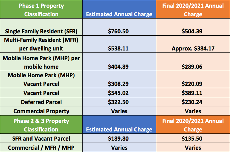 Yearly Assessment Billing Amounts by Property Tax Years Table 20.21 (PNG)